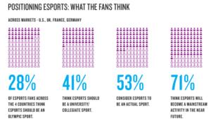 Nielsen eSports Charts